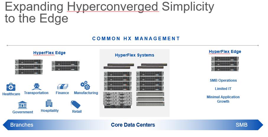 Csco Hyperflex Edge
