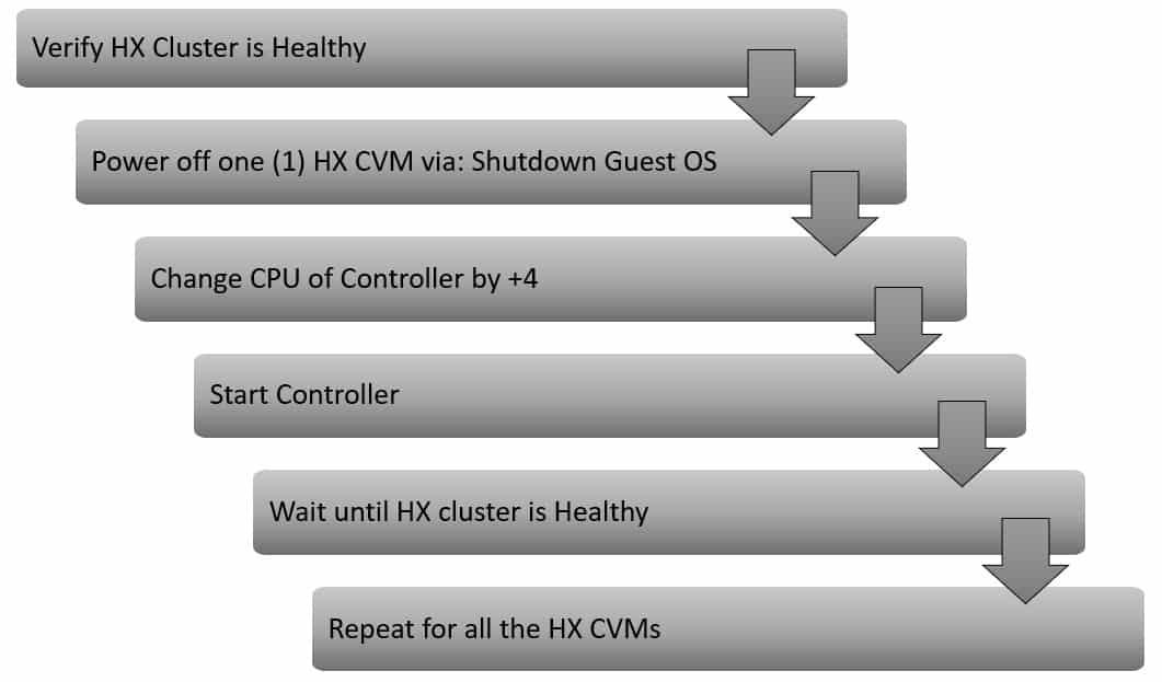 HyperFlex Boost Mode Workflow