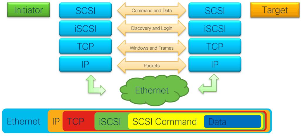 iSCSI Diagram